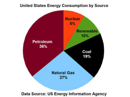 More than 80 percent of American energy continues to come from fossil fuels, despite its impact to humans and the environment.